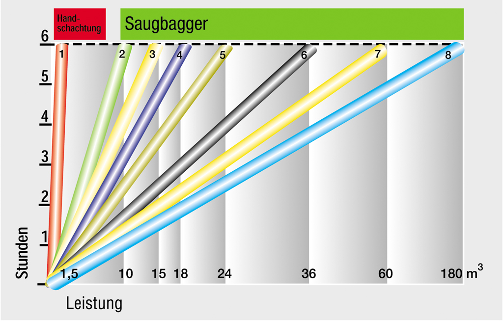 Saugbagger Leistungsvergleich